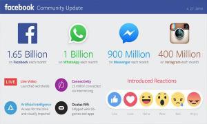 Facebook ไตรมาสล่าสุดยังคงเติบโต - ออกหุ้นใหม่เพื่อรักษาอำนาจ Mark Zuckerber
